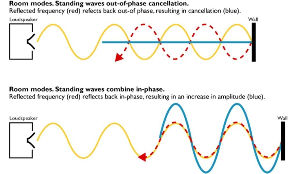A simple graphical representation of a standing wave
