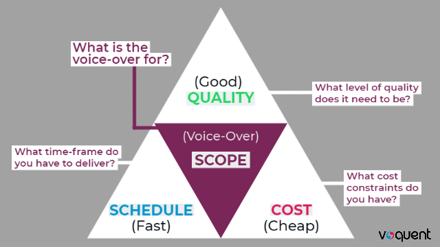 A diagram of the golden triangle and four 'what's' of project management in relation to voice over projects.
